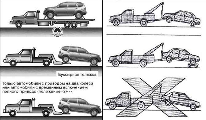 Правильная буксировка авто с АКПП