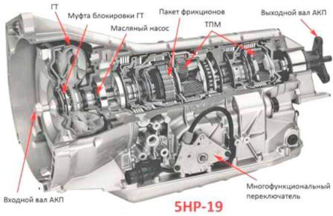 Схема АКПП 5HP19
