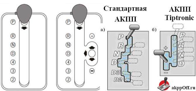 Разновидности КПП