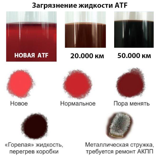 Загрязнение жидкости ATF