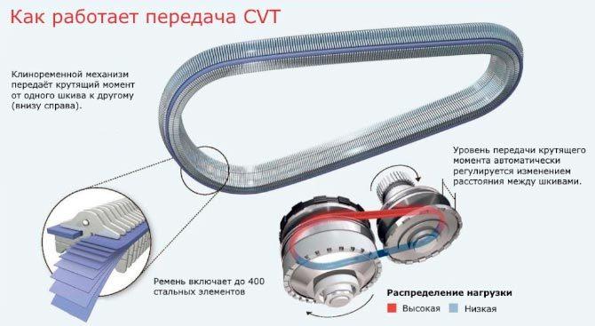 Клиноременный тип ВКПП