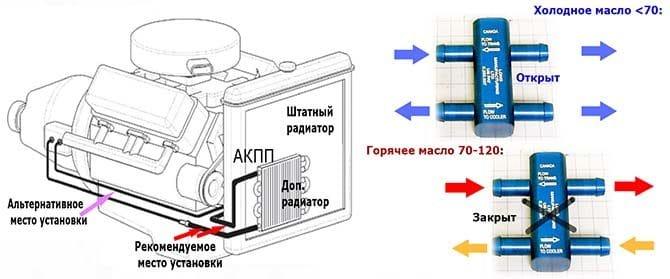Дополнительный термостат акпп