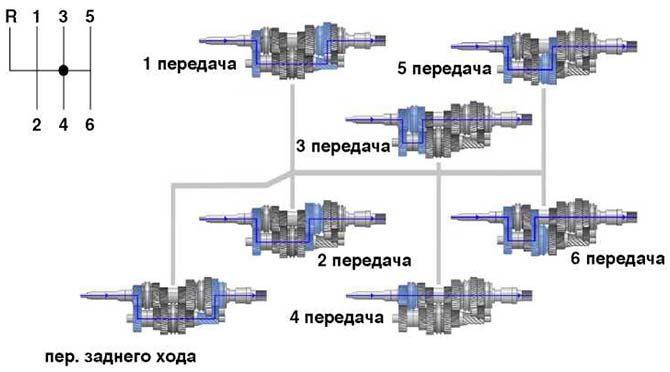 Схема переключения передач на МКПП