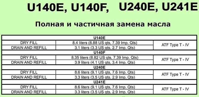 Количество масла для U140f