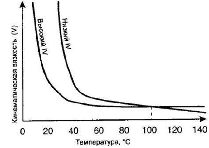 График вязкости ATF