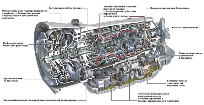 Схема АКПП