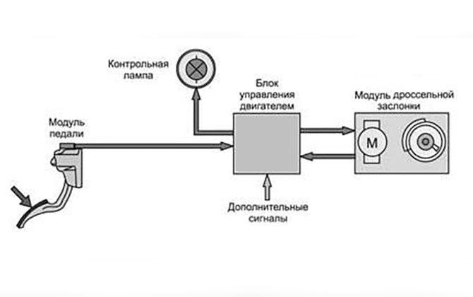 Как работает газ в автомате