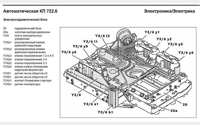 Схема гидроблока 722.6