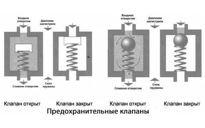 Клапаны гидроблока АКПП