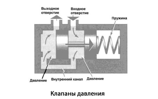 Клапаны гидроблока