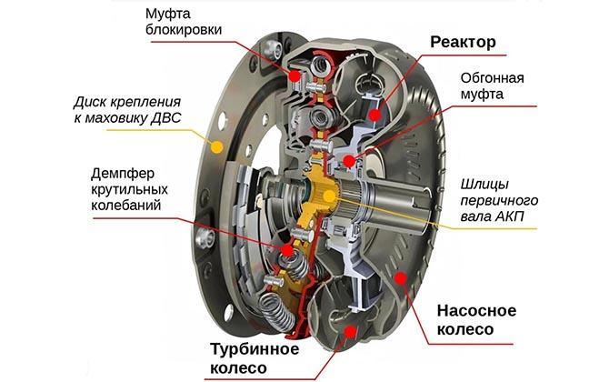 Проверка блокировки гидротрансформатора