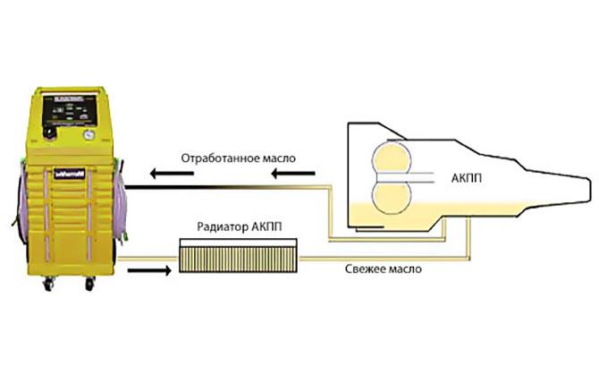 Принцип работы аппарата по замене масла АКПП