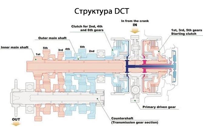Структура Dual Clutch Automatic